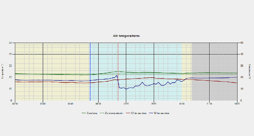 iSynapse Air Temperature Graph
