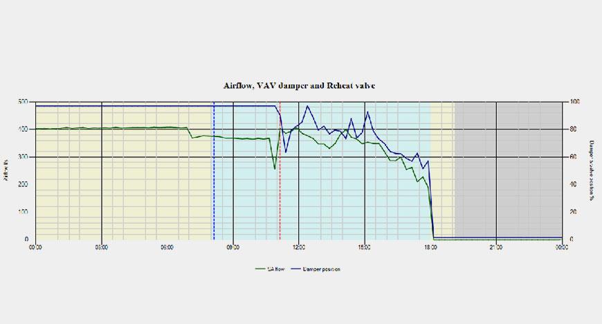 Isynapse VAV Airflow