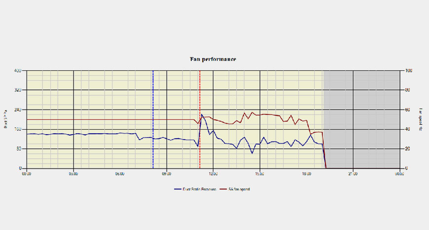 Fan performance Graph