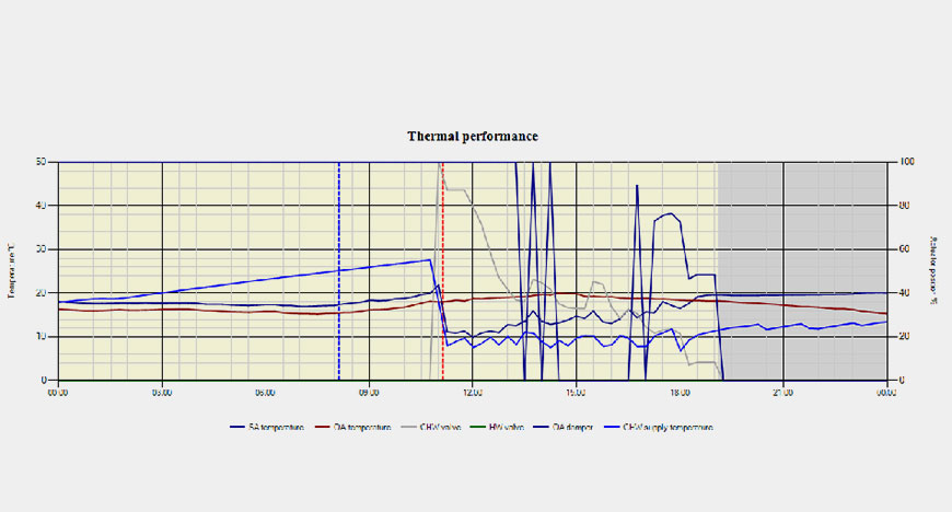 Thermal Performance Graph