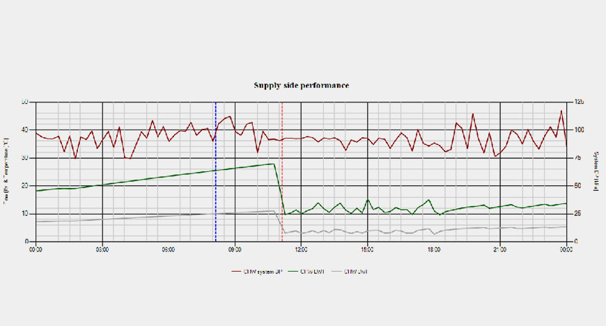 Supply side Performance Graph