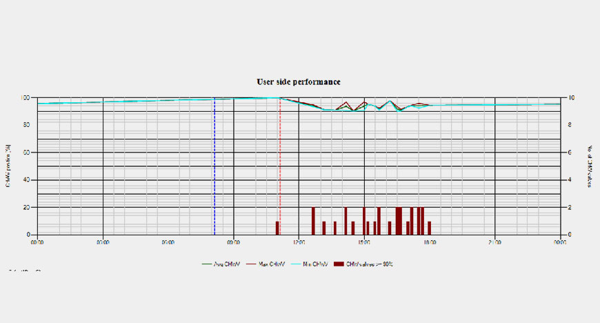 iSynapse User side Performance Graph