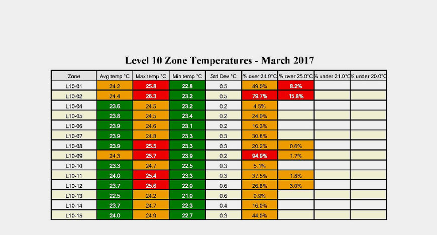 Level 10 Zone Temperatures